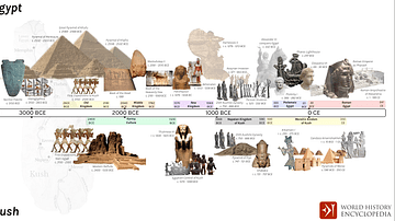 Comparative Timelines of Egypt & Kush