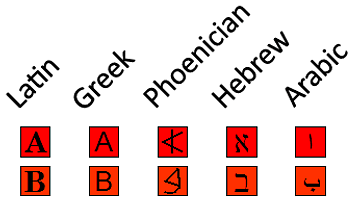 Evolution of the Phoenician Alphabet