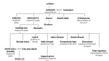 The Akkadian Dynasty