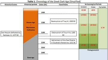 Table 1 - Chronology of the Greek Dark Age