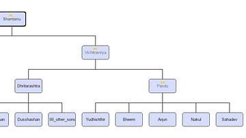 The Kuru Family Tree