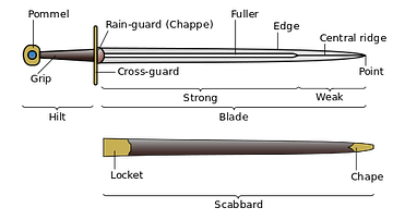 Elements of a Medieval Great Sword
