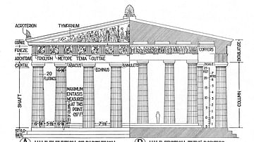 A Visual Glossary of Classical Architecture