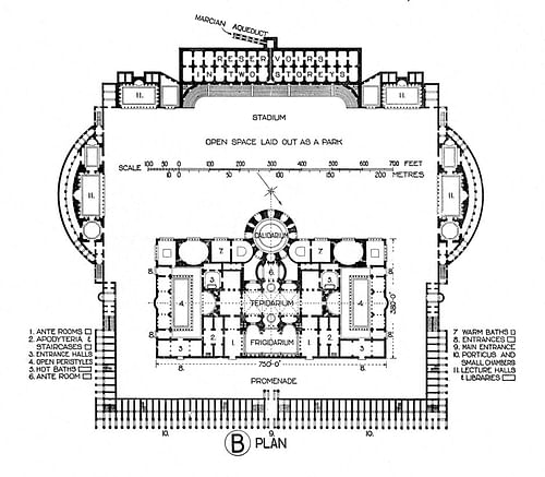 Plan of the Baths of Caracalla (by B. Fletcher, Public Domain)