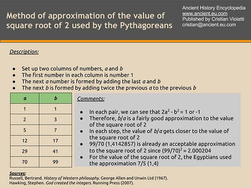 Approximation to the Value of Square Root of 2
