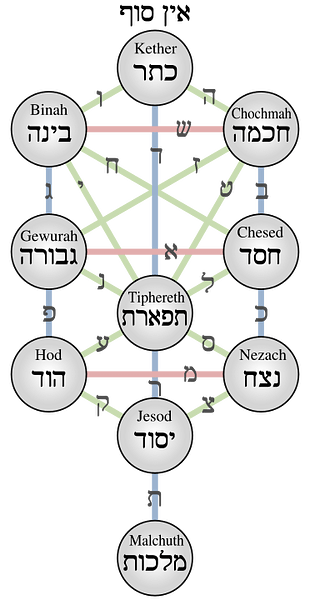 Kabbalistic Tree of Life (by AnonMoos)