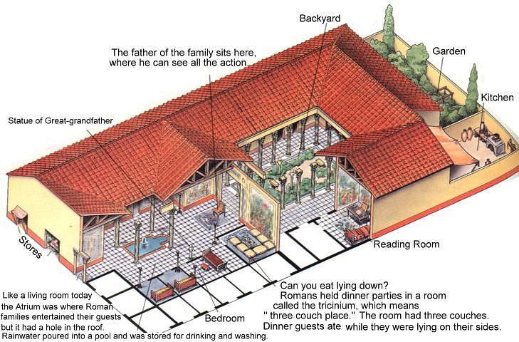The Roman Domus Ancient History Encyclopediarhancienteu: Rome Floor Plan Homes At Gmaili.net