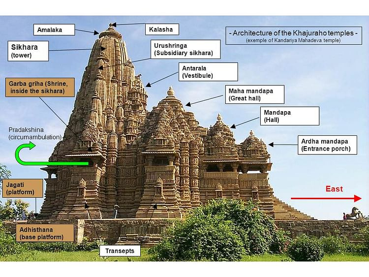 Features of Hindu Architecture (Tangopaso)