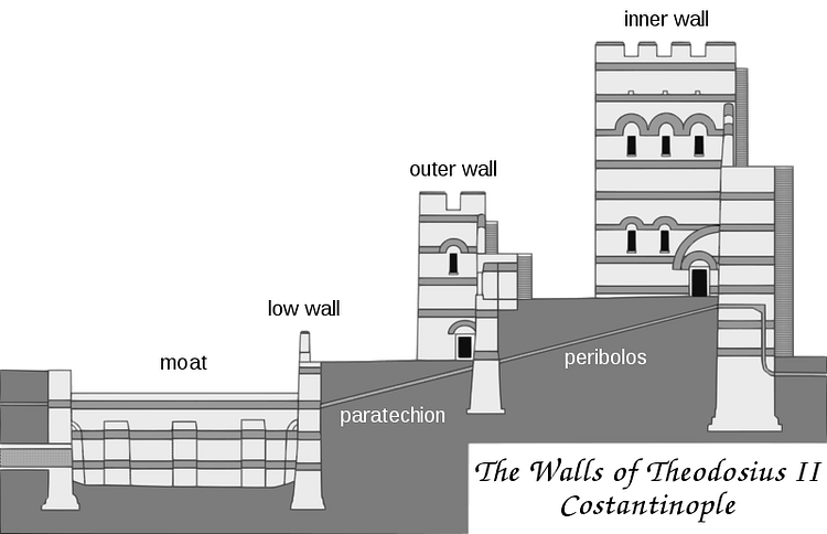 Cross-section of the Theodosian Walls