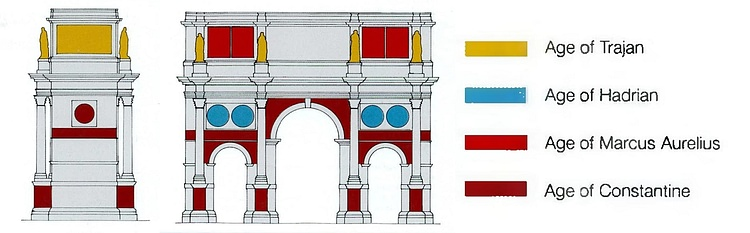 Periods of Arch of Constantine