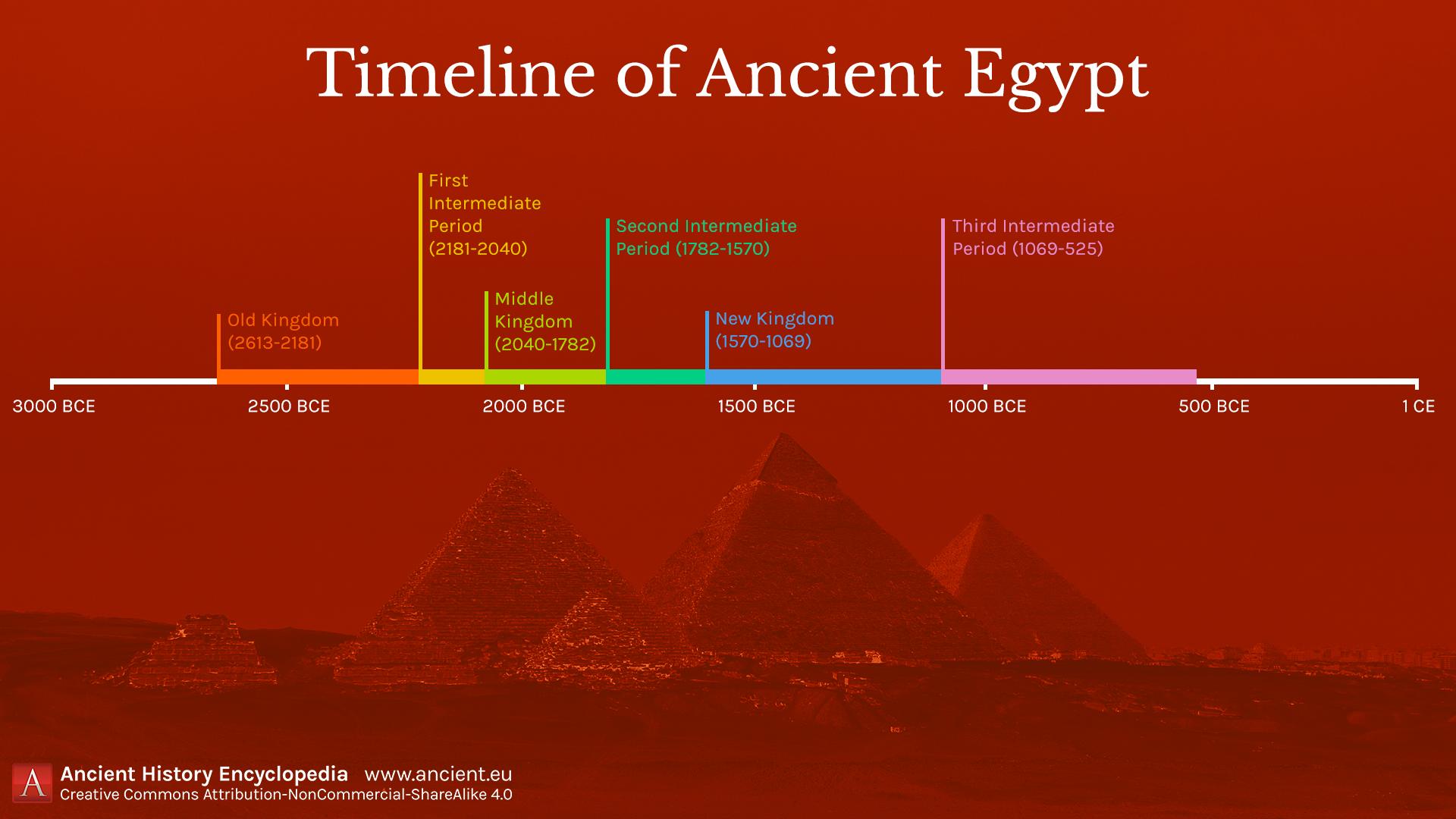 Bce timeline understanding Explanation of