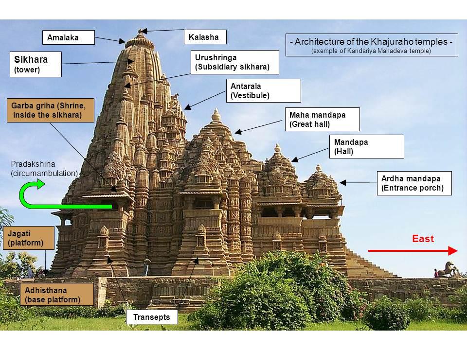 Hindu Architecture - Ancient History Encyclopedia