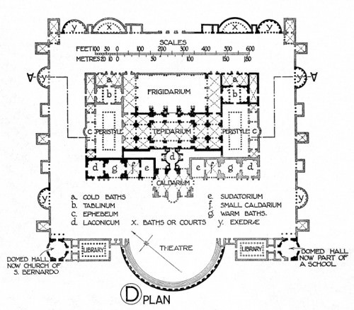 Plan of the Baths of Diocletian