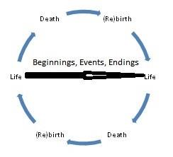 Positivicidad cíclica de la vida para un egipcio antiguo