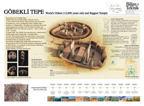 Göbekli Tepe Infografía