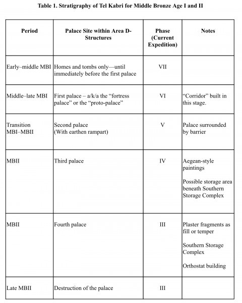 Table of Tel Kabri Stratigraphy