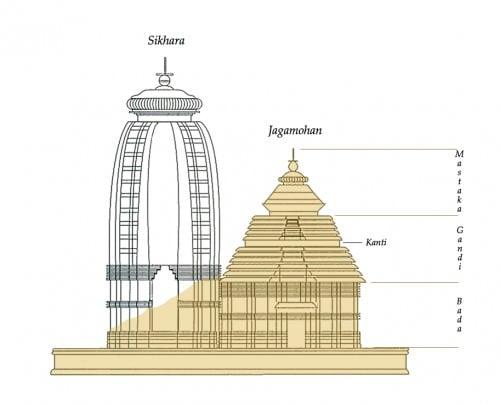 Surviving Jagamohana of the Konark Sun Temple, Orissa
