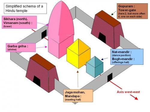 Características principais de um Complexo do Templo Hindu